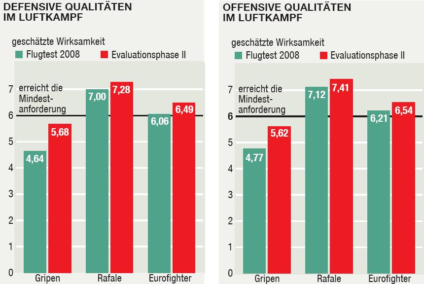 Evaluation suisse